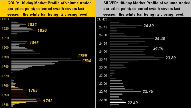 Gold Silver Profiles