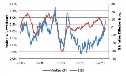 Median CPI Y/Y Change