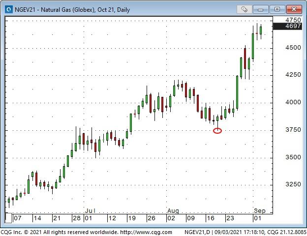Nat Gas Daily Chart