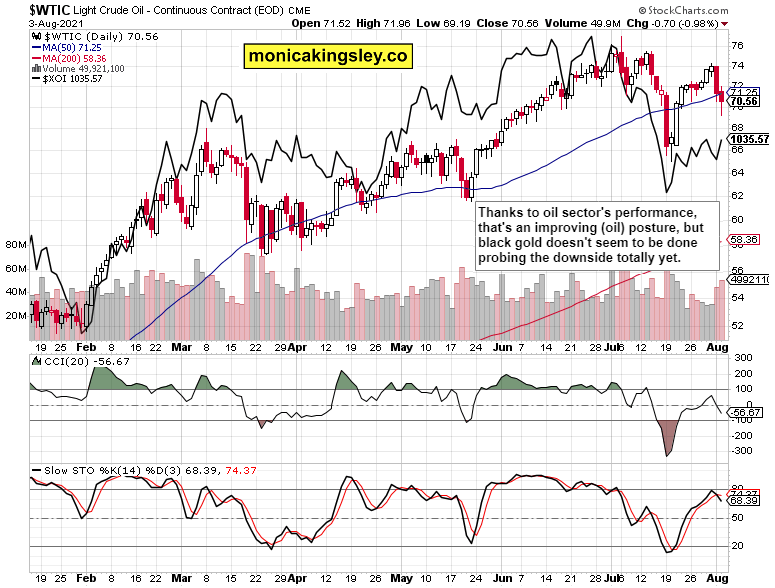 Crude Oil Daily Chart.