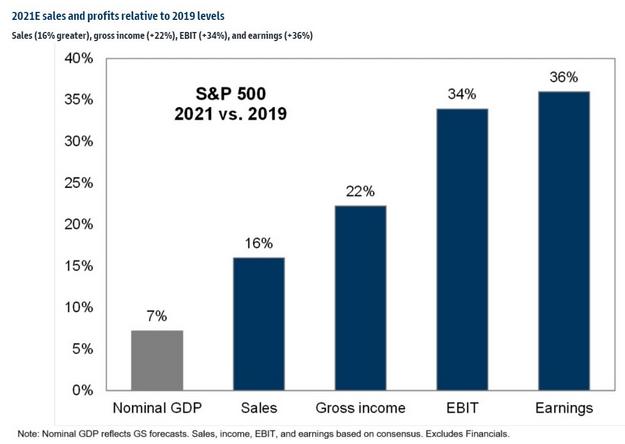 S&P 500 Sales and Profits: 2021 Vs 2019