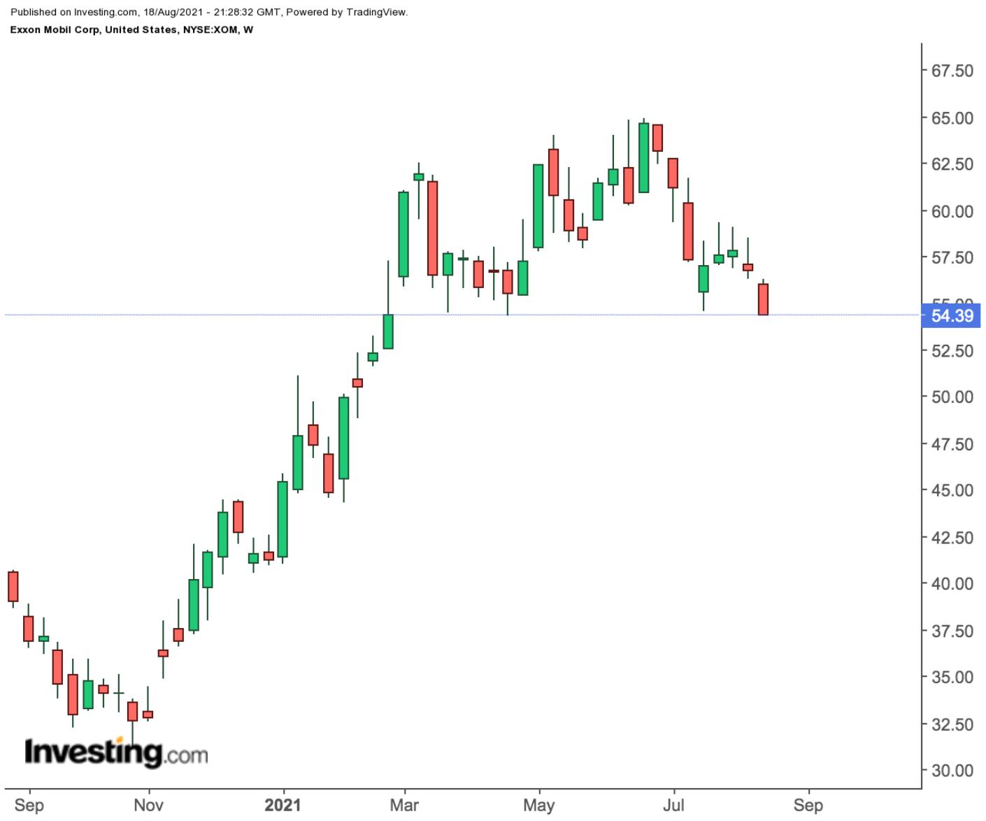Exxon Weekly Chart.