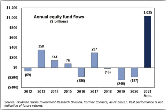 Annual Equity Fund Flows
