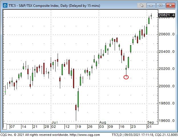 S&P/TSX Daily Chart
