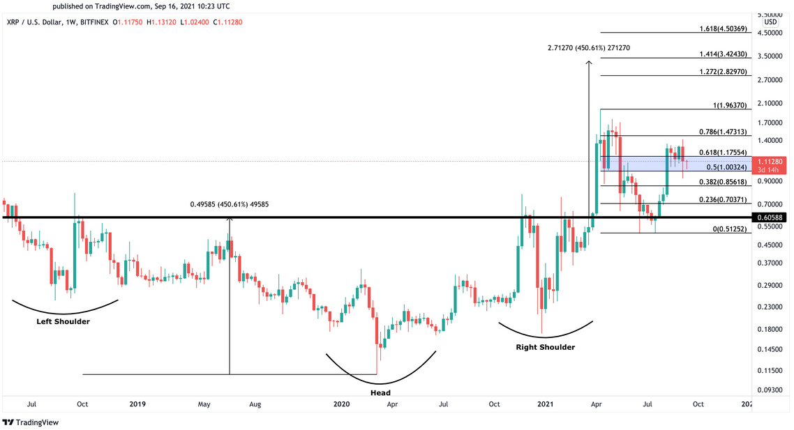 XRP Weekly Chart