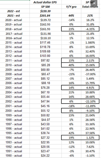 S&P 500 EPS vs S&P 500 Total Returns