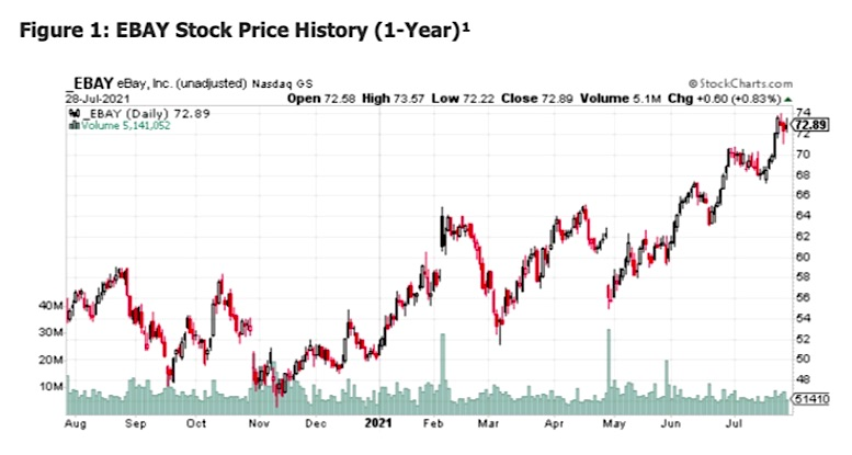 EBAY Stock Price History 1Y