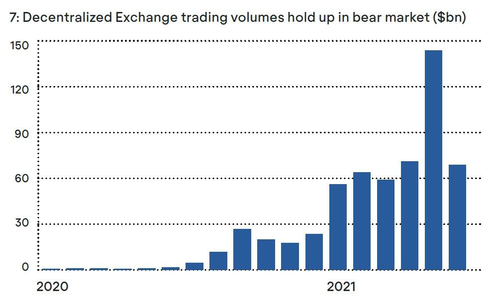 Decentralized Exchange Trading Volume