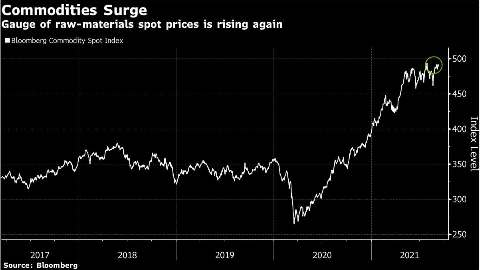 Bloomberg Commodity Spot Index