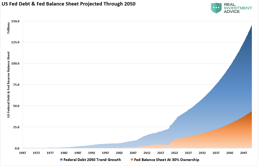 Government-Debt & Fed Balance Sheet Through 2050