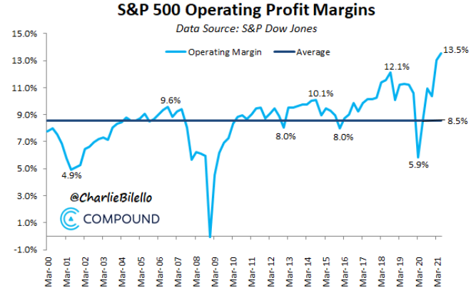 S&P 500 Operating Profit Margins