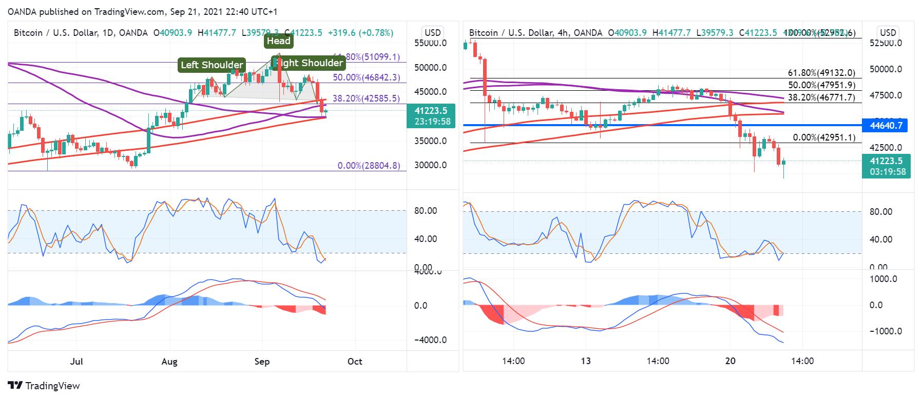 BTC/USD Daily & 4-Hr Chart