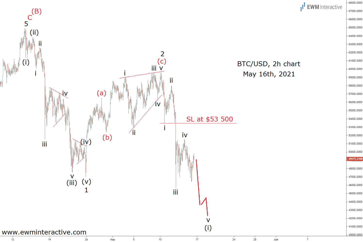 BTC/USD 2-Hr Chart - May 16th, 2021
