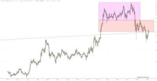 ATOM Chart.