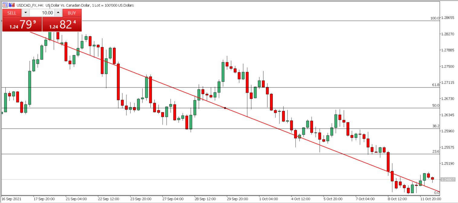 USD/CAD: Key Support And Resistance Levels Revealed