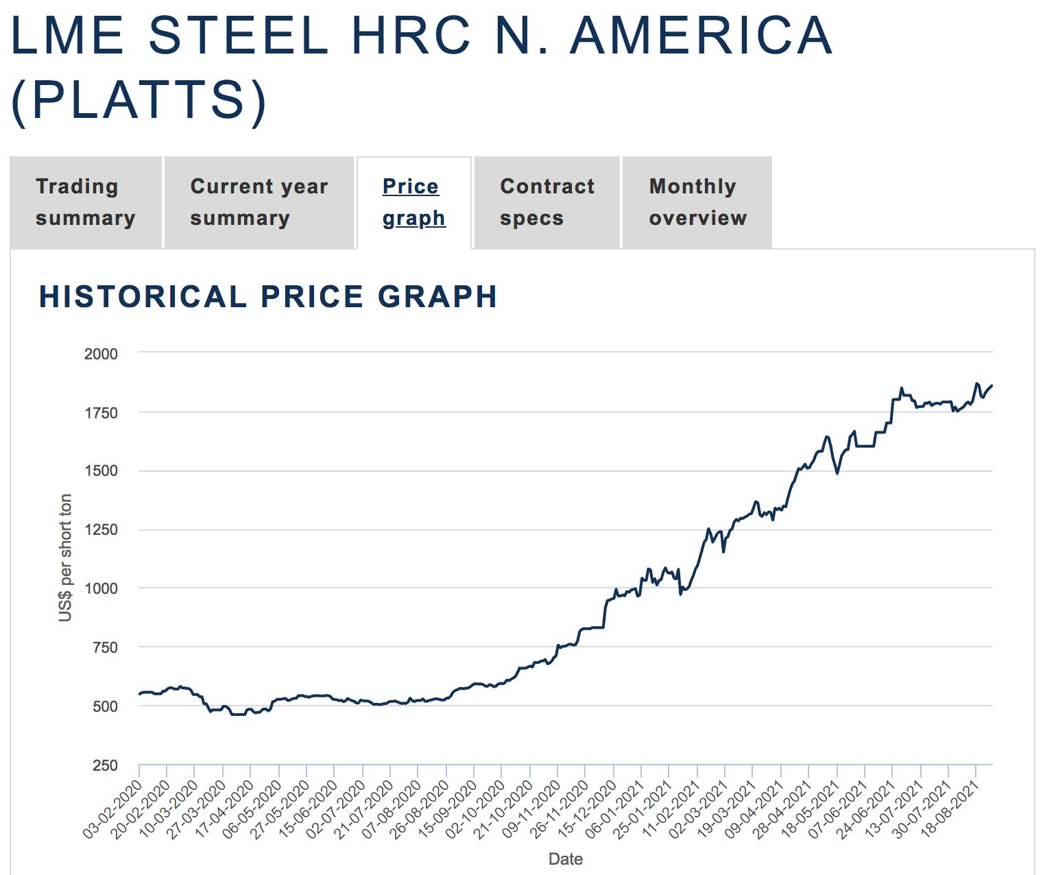 LME Stahlpreise