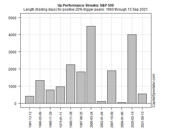 S&P 500 Performance Streak