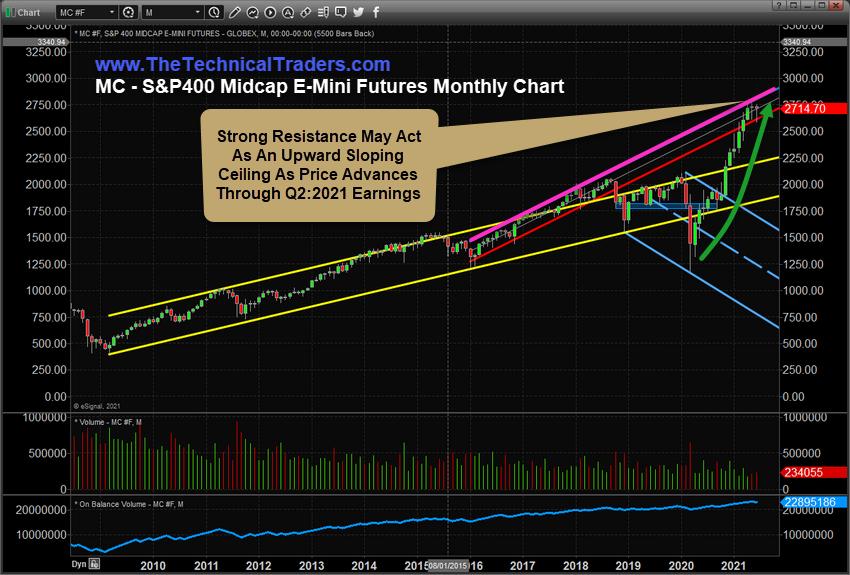 S&P 400 Midcap Futures Monthly Chart