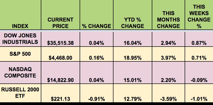 Indices de marché