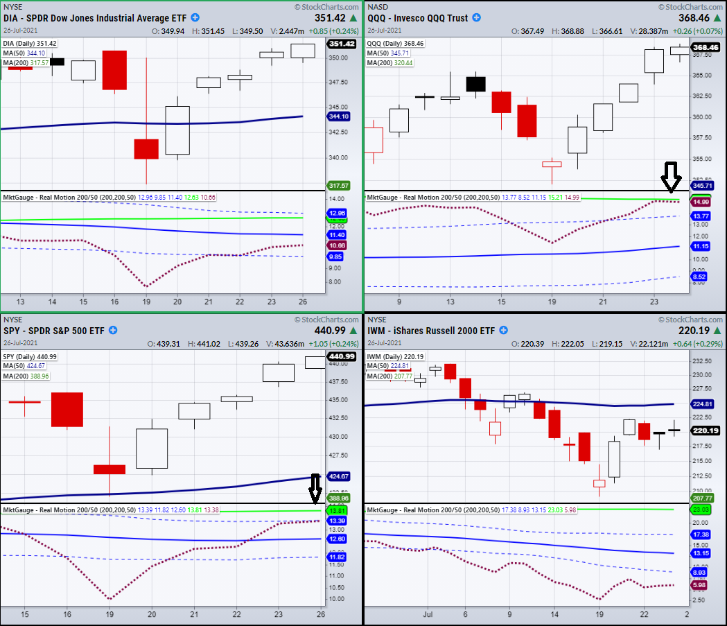 4 Indices Daily Chart