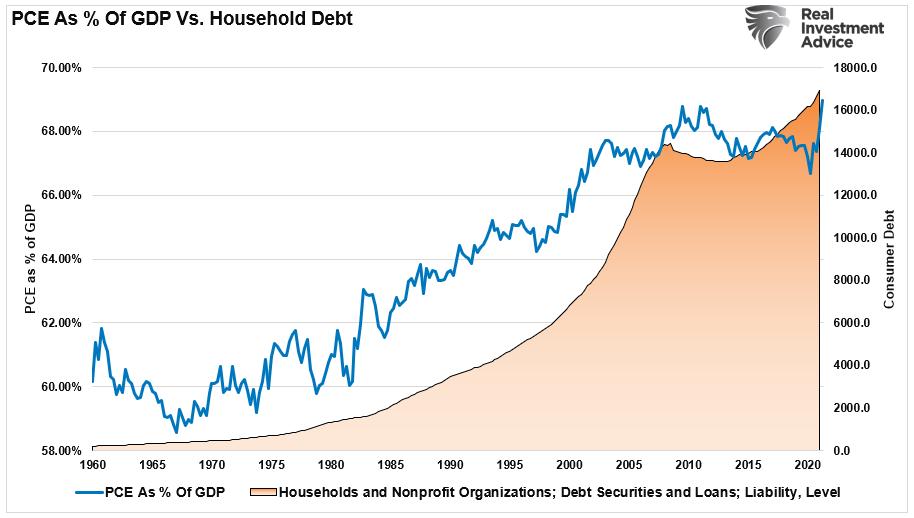 PCE As Percetn Of GDP Vs Household-Debt