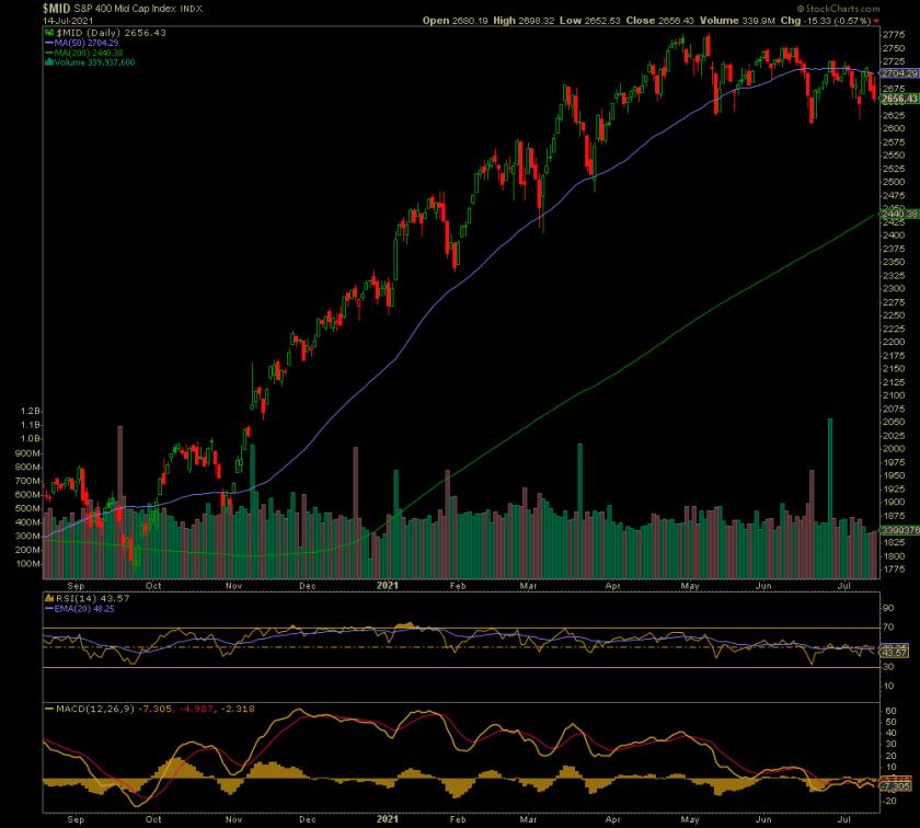 S&P Midcap Chart