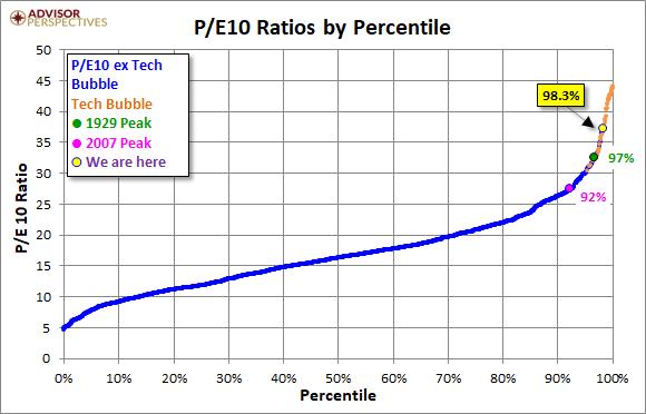 P/E 10 Ratios By Percentile