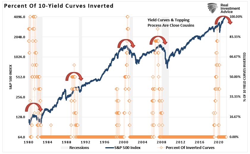 Yield Curve Inversions Vs SP500