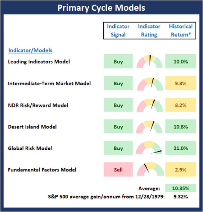 Primary Cycle Models.