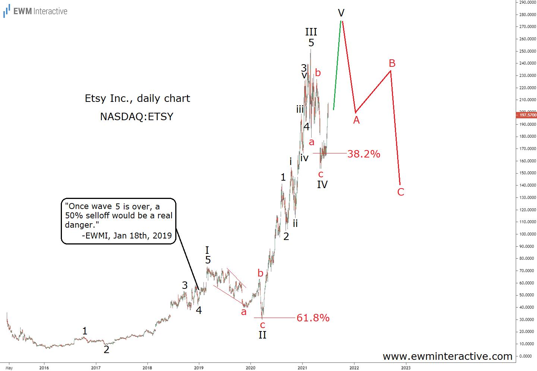Etsy Stock Daily Chart