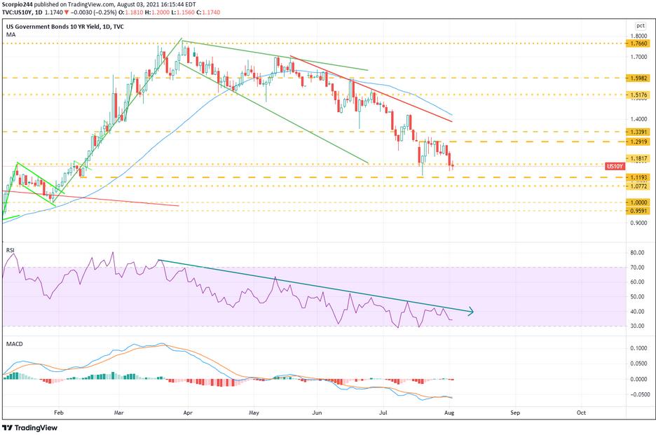 US Govt Bonds 1 Yr Yield Daily Chart