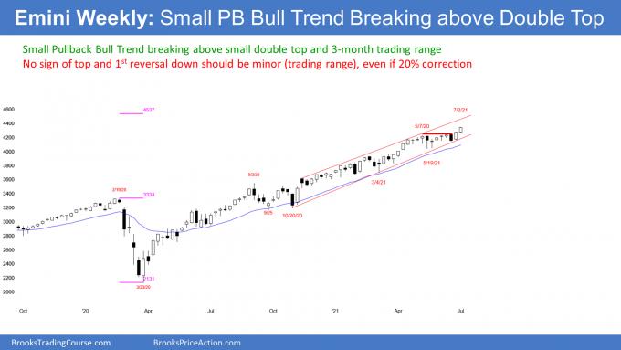 S&P E-mini Weekly Chart