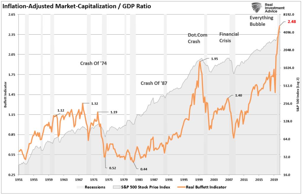 Buffett Inidcator Market-Cap GDP