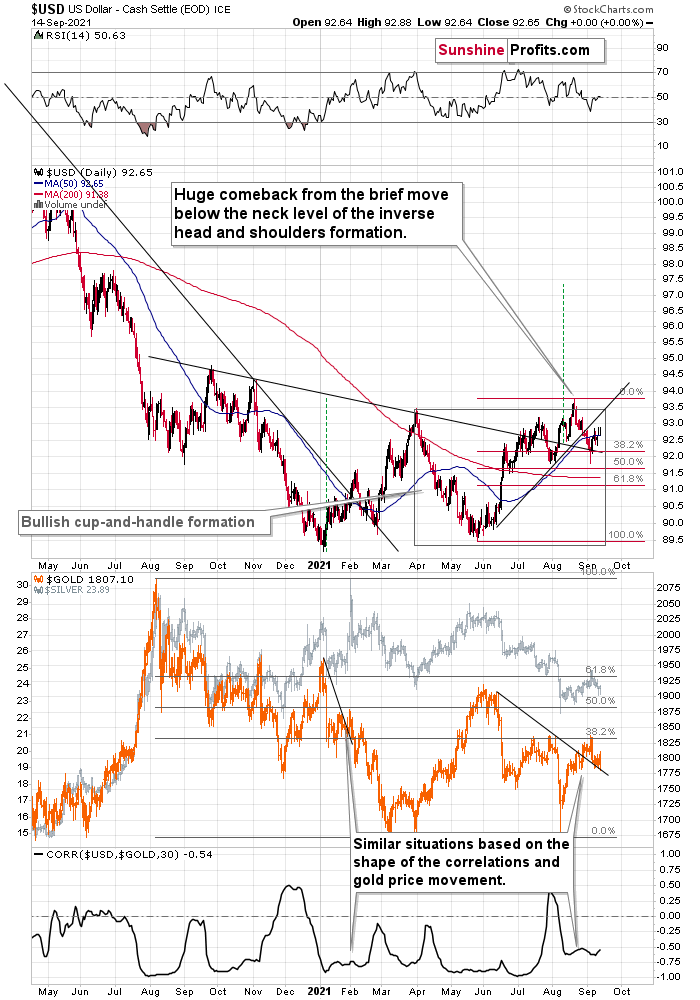 U.S. Dollar Chart, With Gold And Silver Chart.