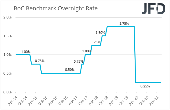 BoC interest rates