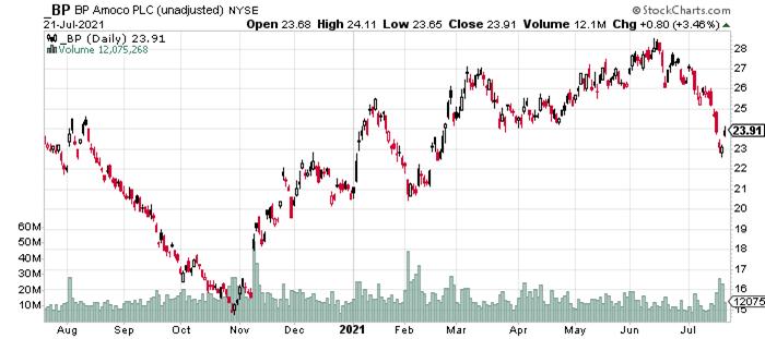 BP Stock Price