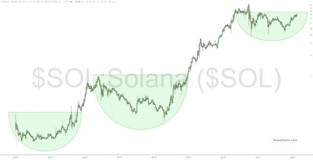 Solana Chart.