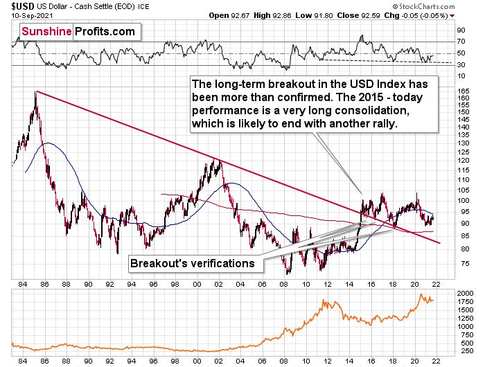 US Dollar Long-Term Chart.