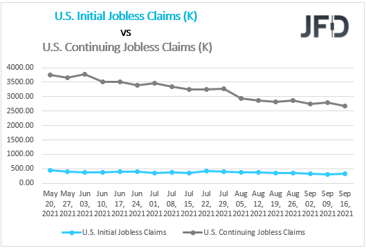 US Initial Continuing Claims