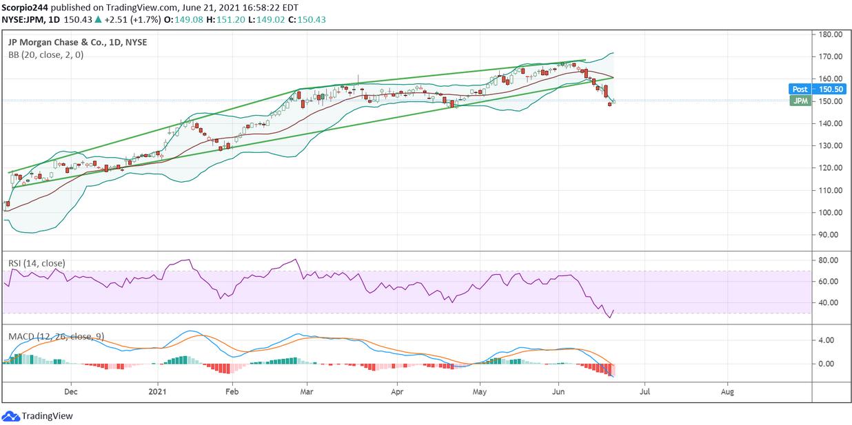 JP Morgan Chase Daily Chart