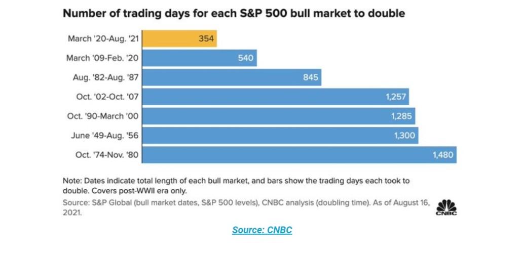 Trading Days For S&P 500 Bull Market