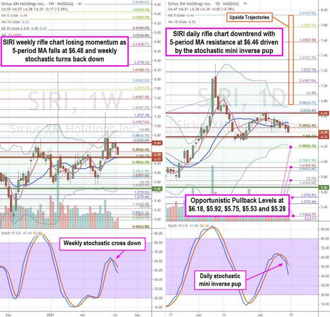 Sirius XM Holding Inc Stock Chart