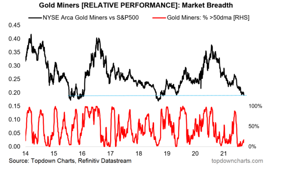 Gold Miners Relative Performance 2014-2021