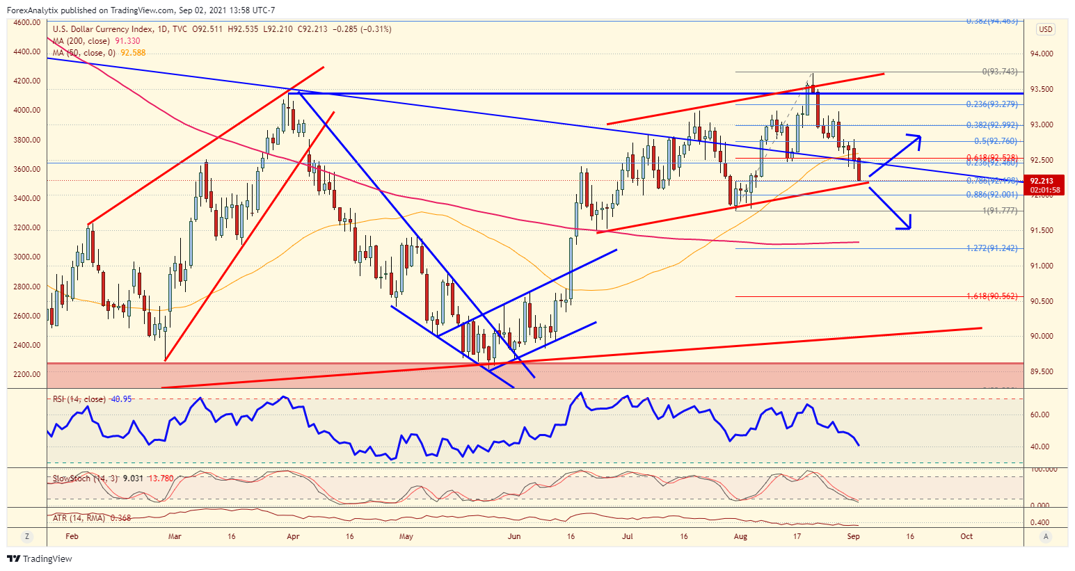 Chart Of The Day: DXY