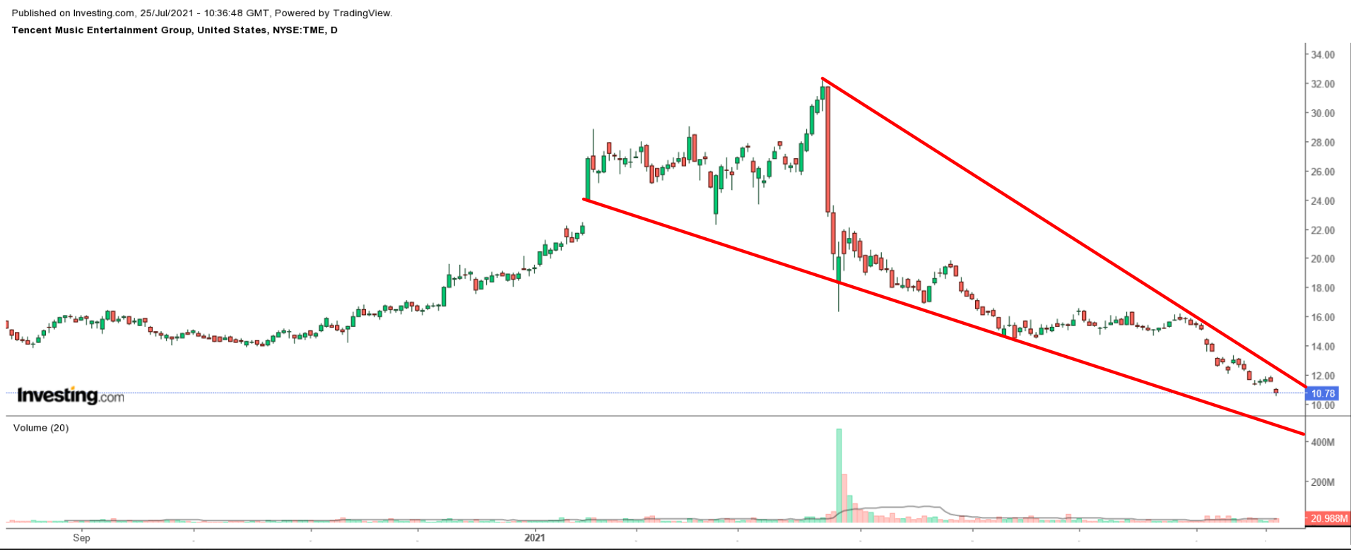 Tencent (daily)