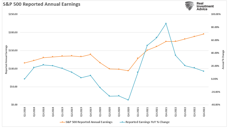 S&P 500 Reported Annual Earnings