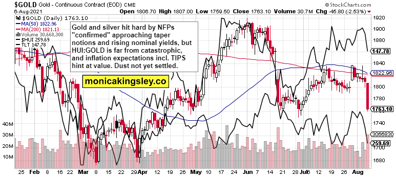 Gold, HUI And TLT Combined Chart.