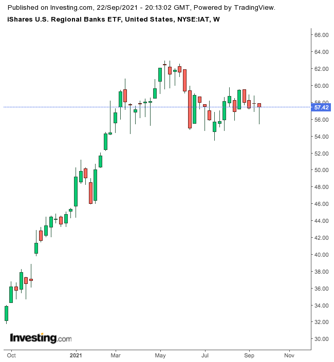 IAT weekly chart.