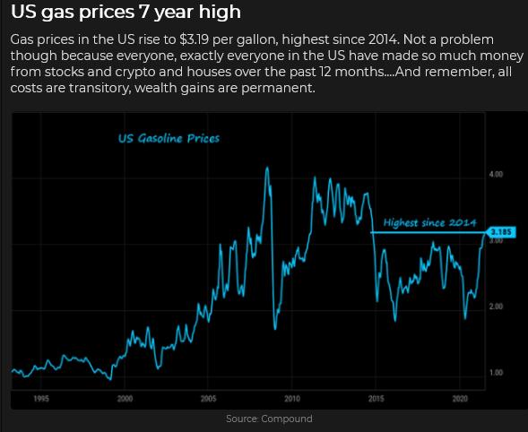 US Gasoline Price Chart