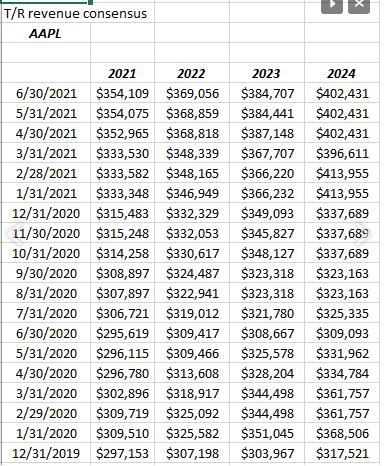 AAPL Revenue Revisions